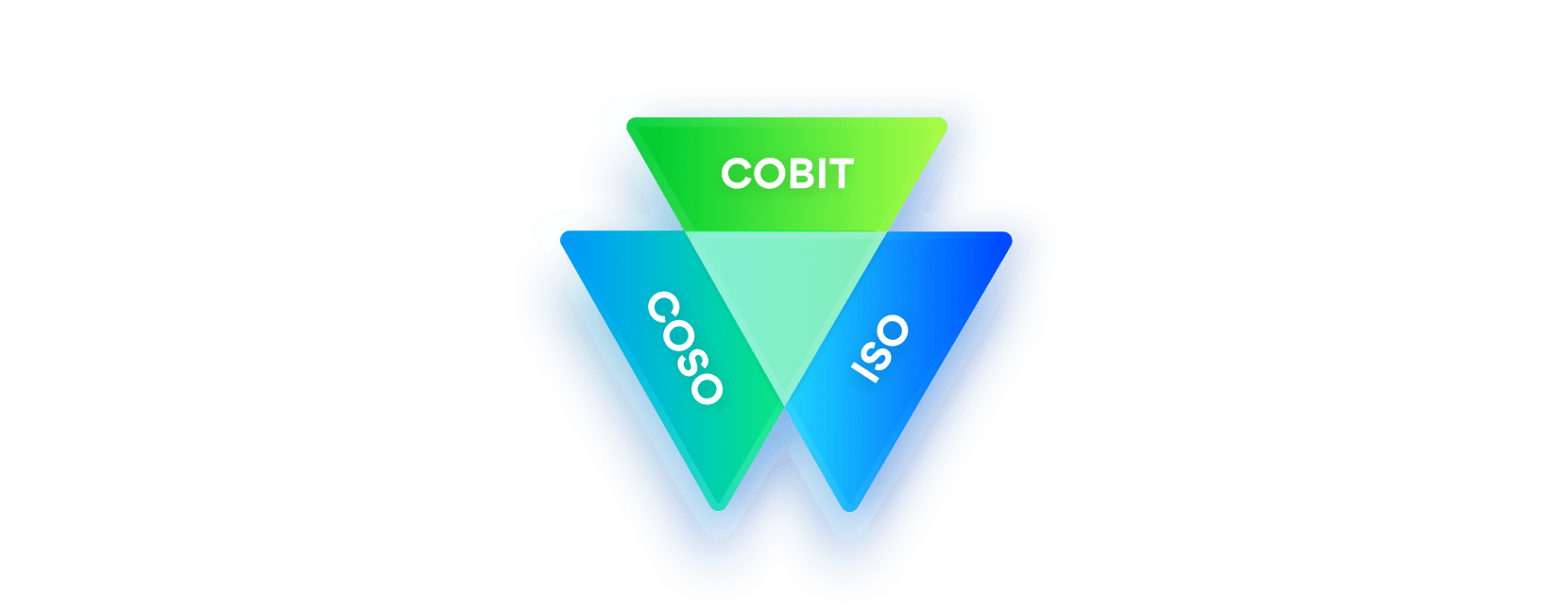 Auditing with COSO, COBIT, and ISO Control Frameworks
