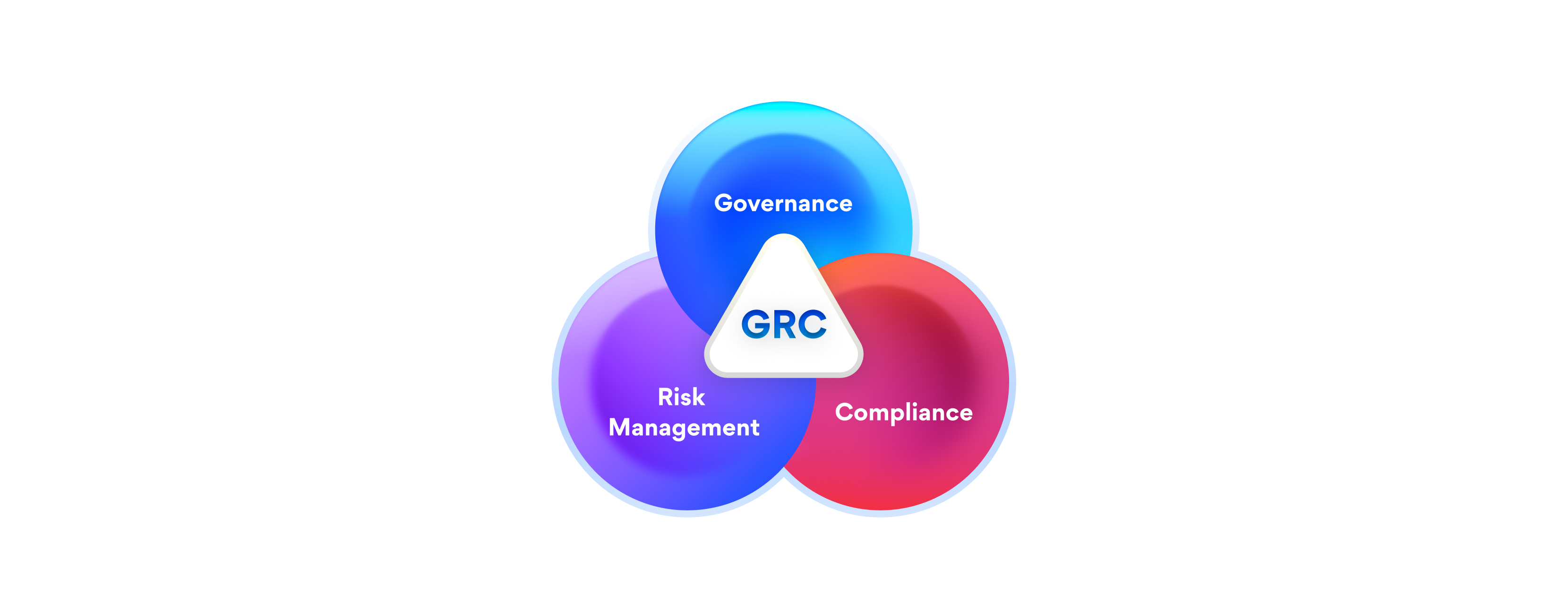 What Is a GRC Platform? What Does It Do?