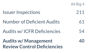 Management review control deficiencies
