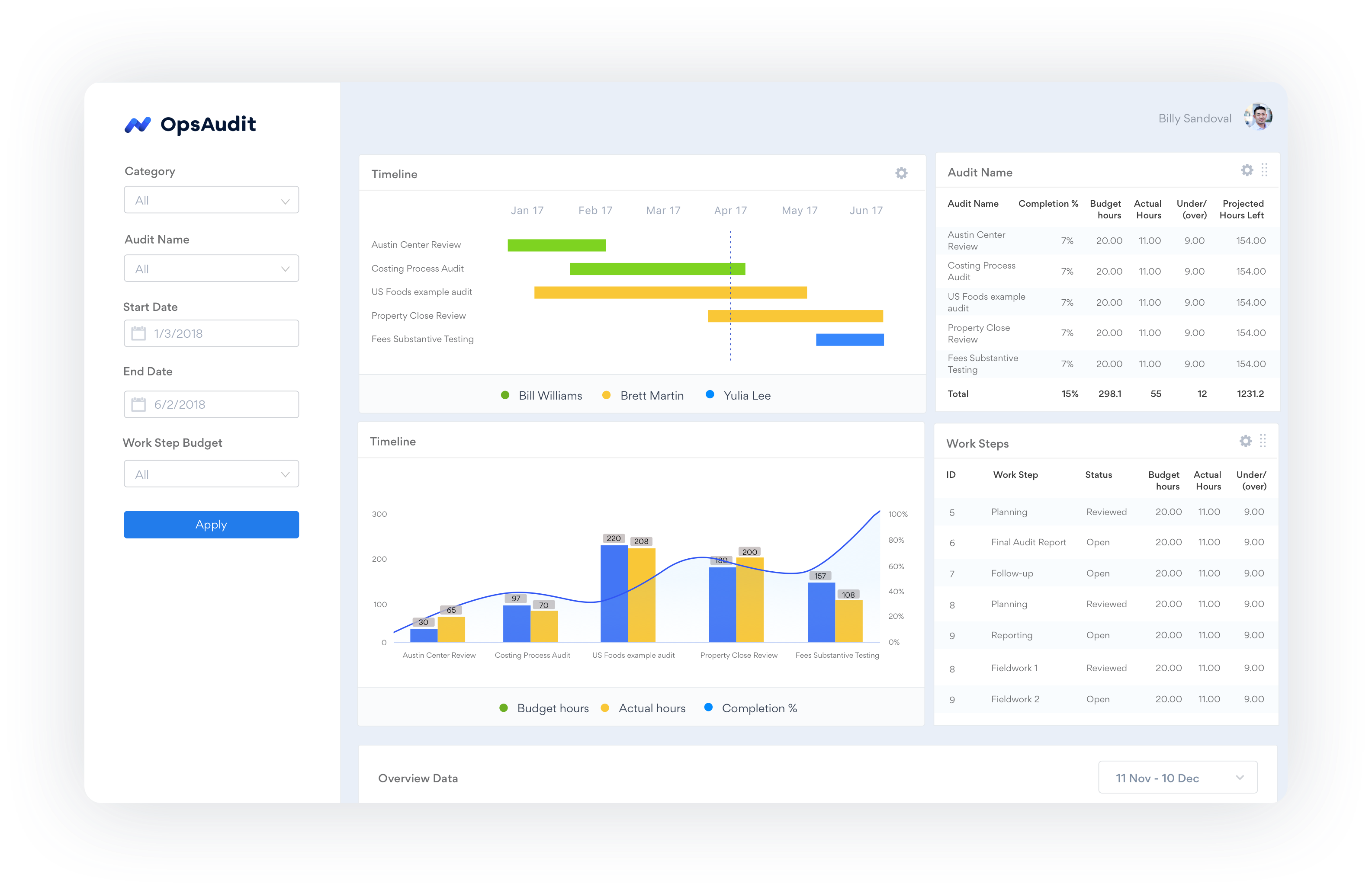operational audit software  u0026 tools