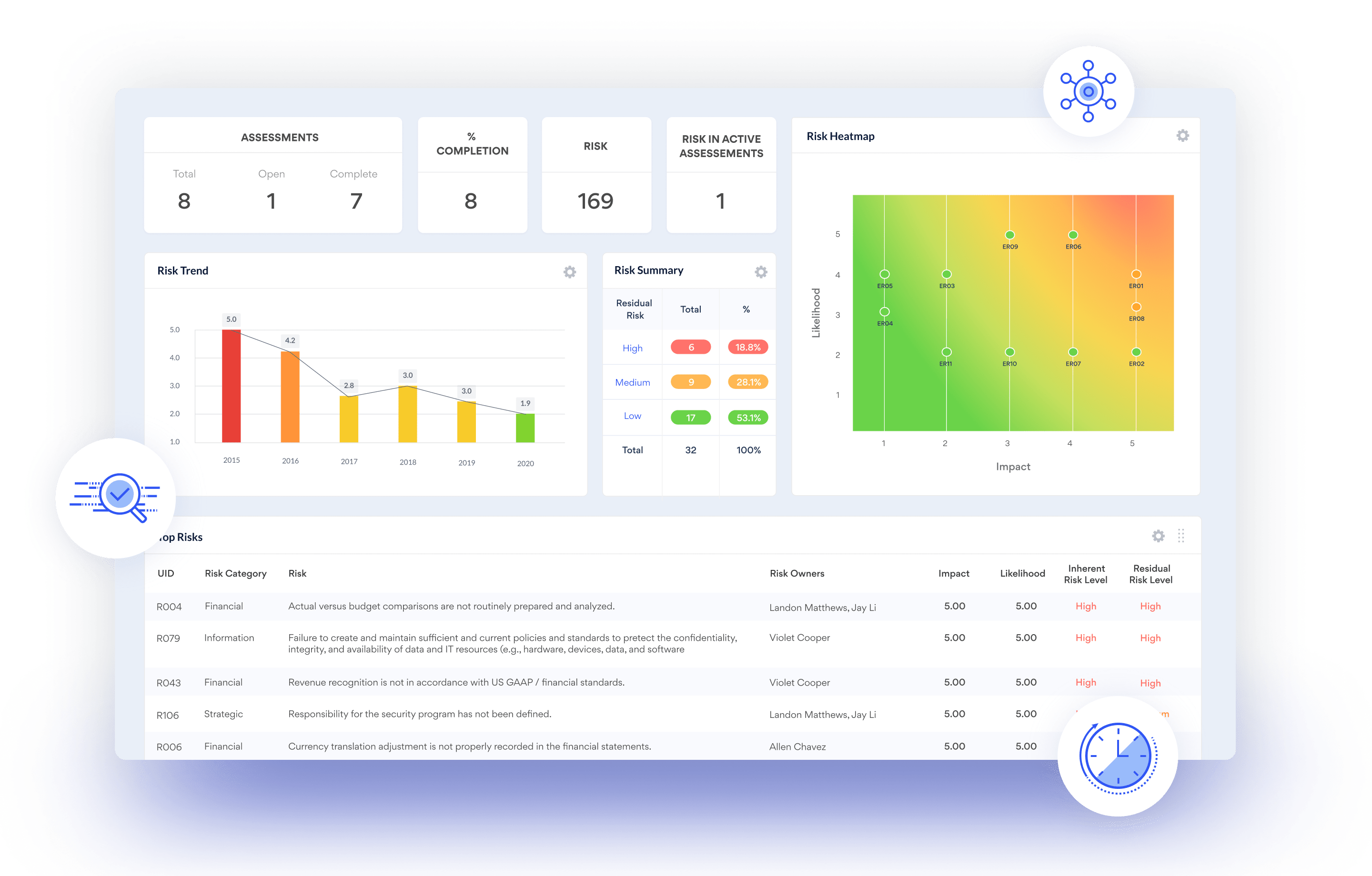 RiskOversight Dashboard
