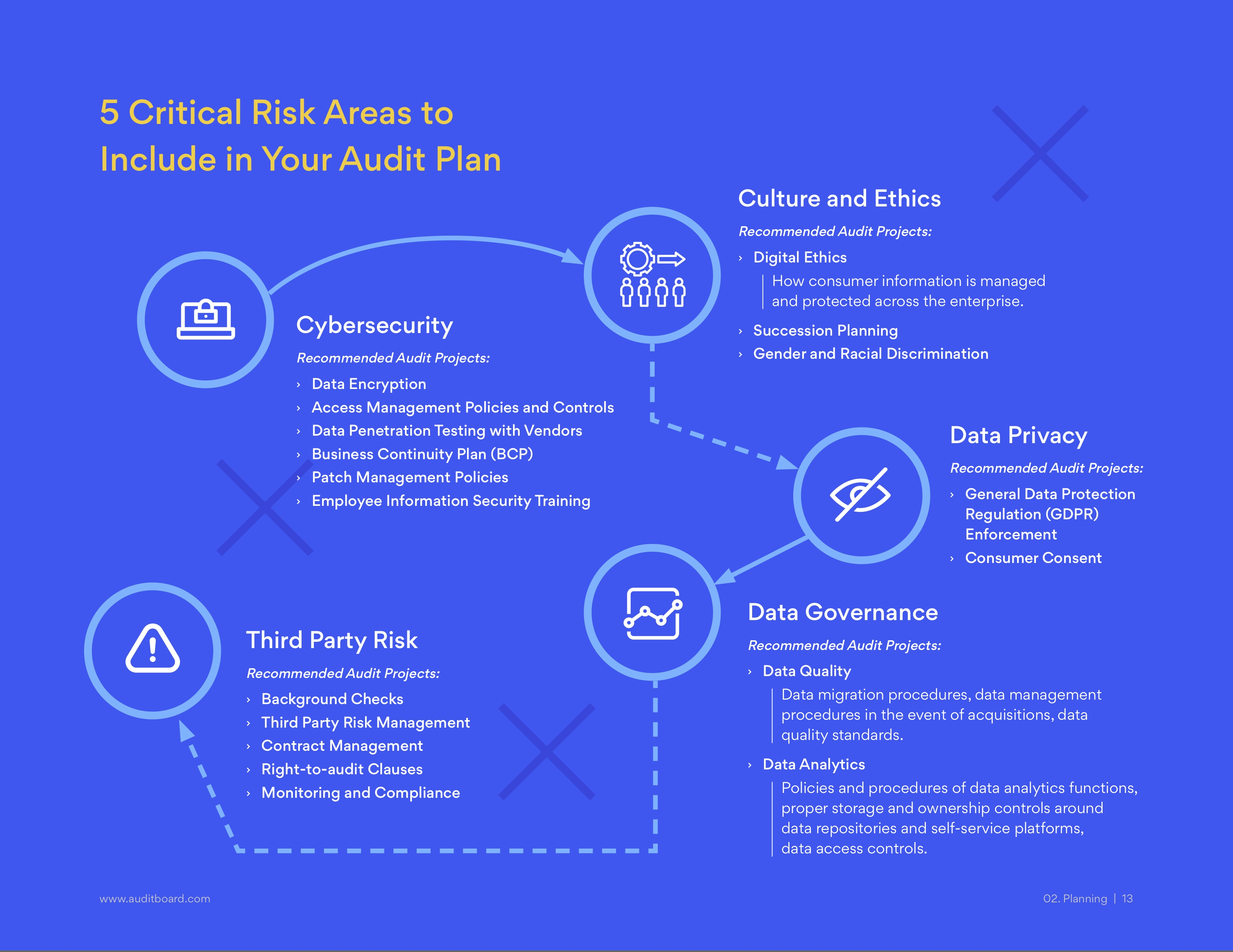5 Critical Risk Areas to Include in Your Audit Plan