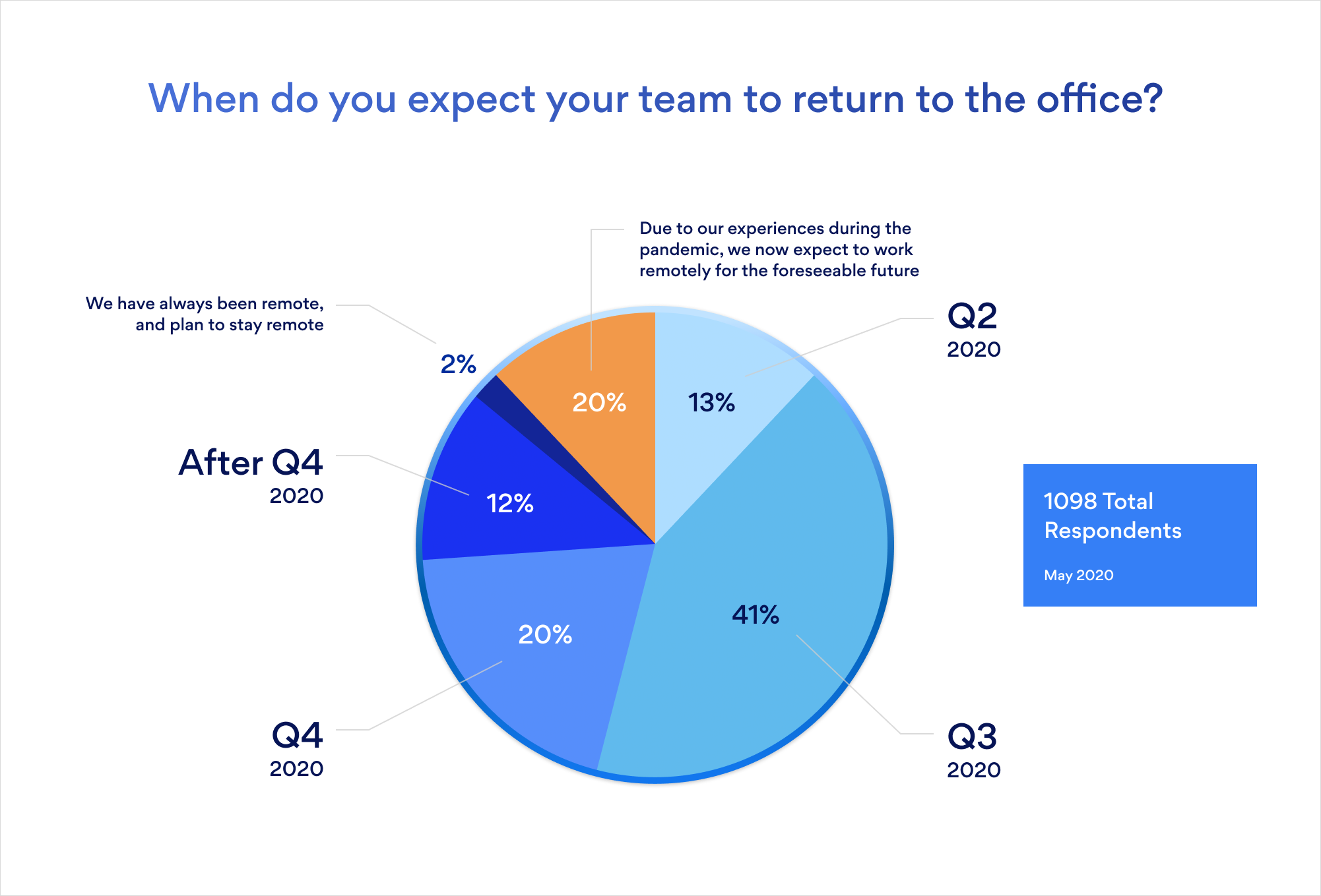 Pie chart diagram asking when do you expect your team to return to the office in 2020.