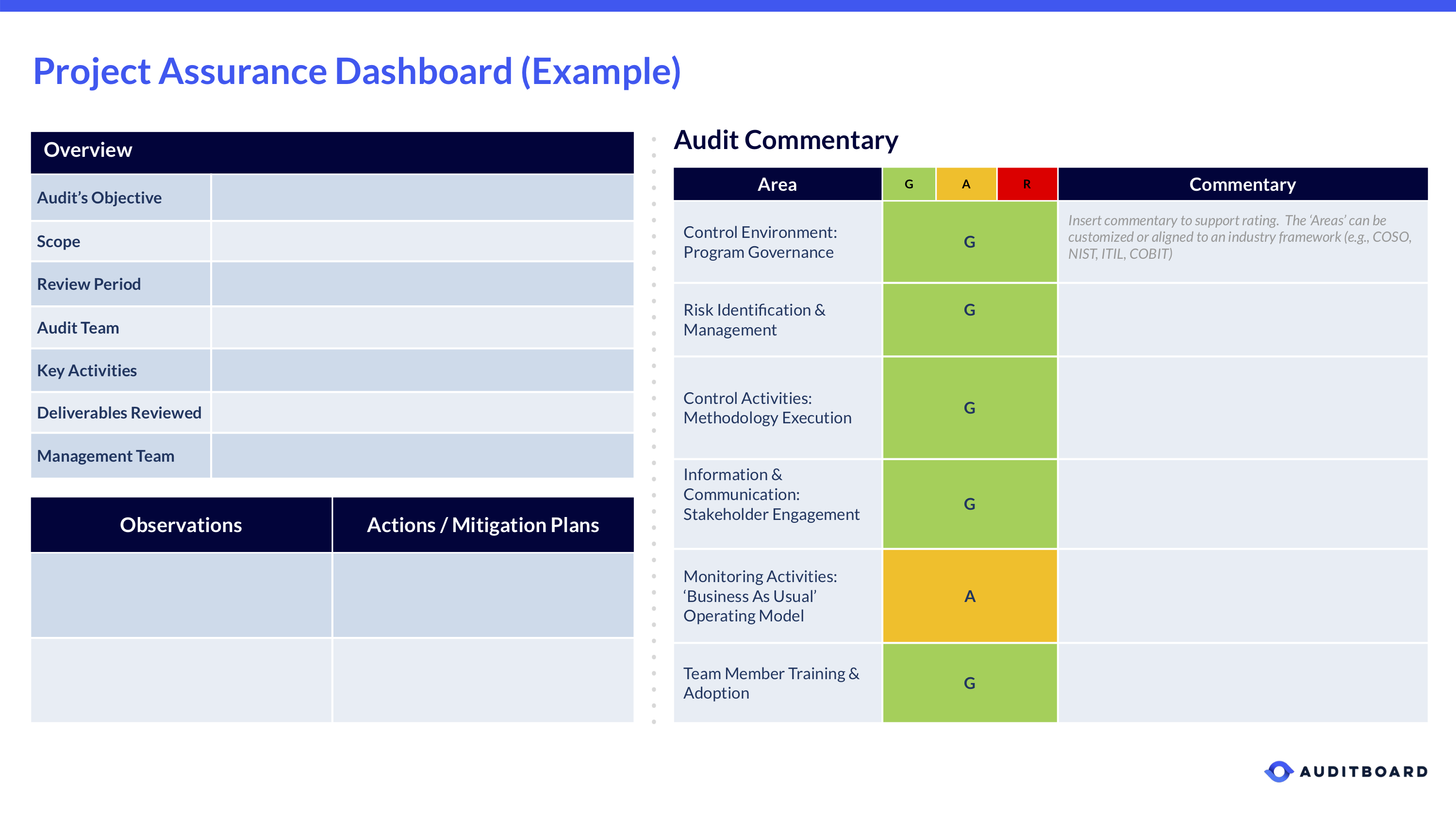 Project Assurance Dashboard Template