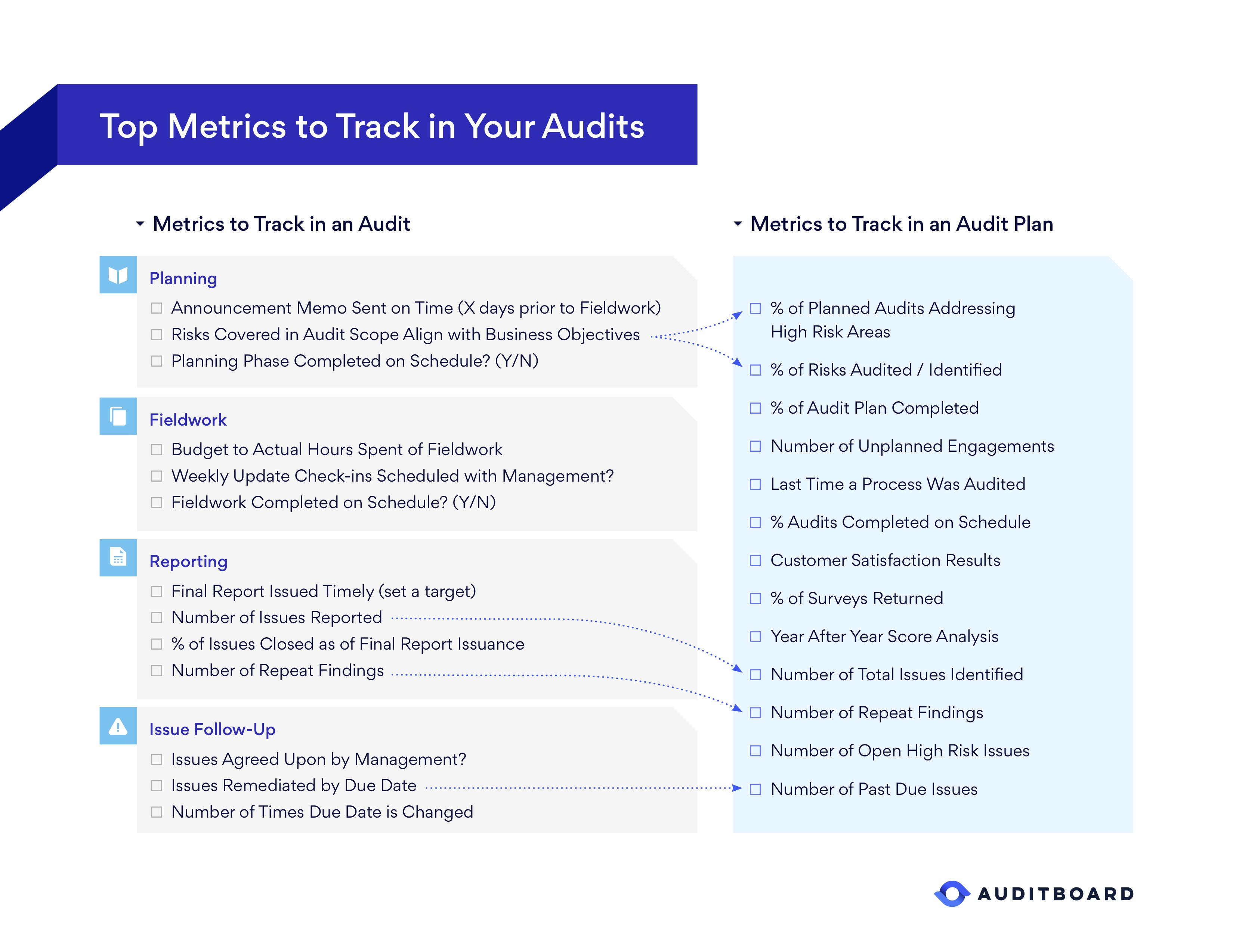 Top Metrics to Track in your Audits Checklist